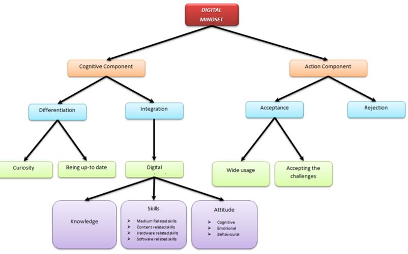 digital-mindset-schema